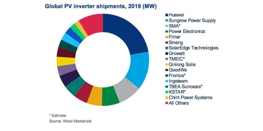 Huawei thống trị thị trường biến tần toàn cầu