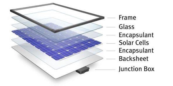 Pin năng lượng mặt trời 'hết hạn sử dụng' và phương án giải quyết
